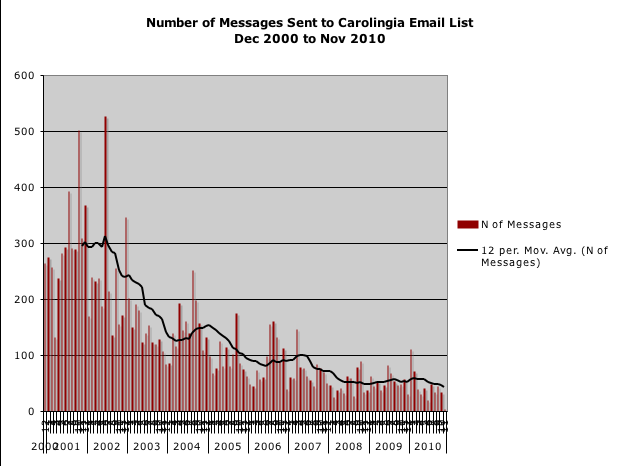 Graph of email volume, for the Carolingia-Announce email list, Dec 2000 to Nov 2010