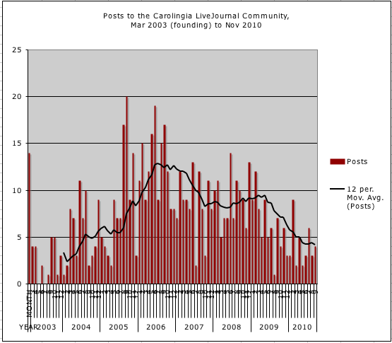 Graph of post volume, for the Carolingia LJ community, Mar 2003 to Nov 2010